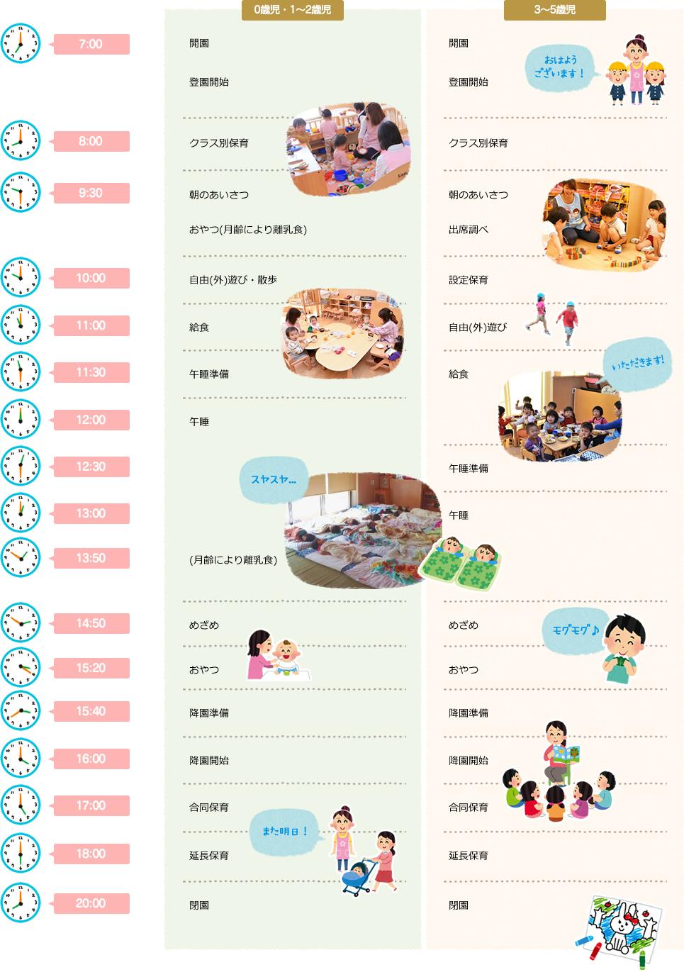 東京都青梅市にある今寺保育園です。0歳児・1~2歳児、3~5歳児の登園から降園までの一日の流れをご紹介します。